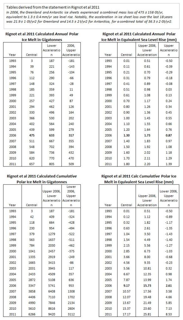 Rignot2011 implied polar ice melt